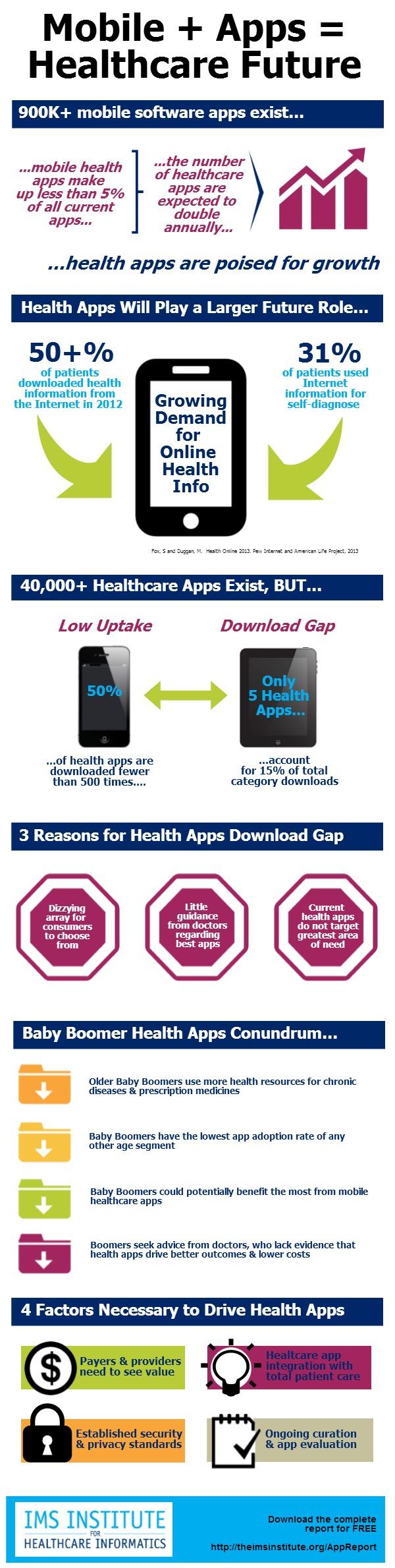 IMS App Infogr